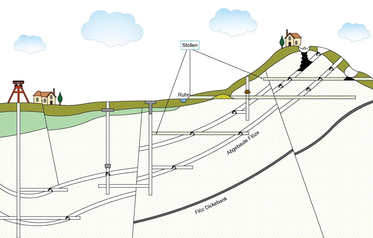 Stollen, Bergbau, Montantechnik, Ingenieurbüro